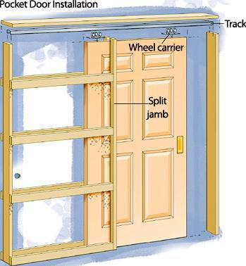 Pocket Door Installation And How To Make Pocket Door With The Simple And Easy Way That Can You