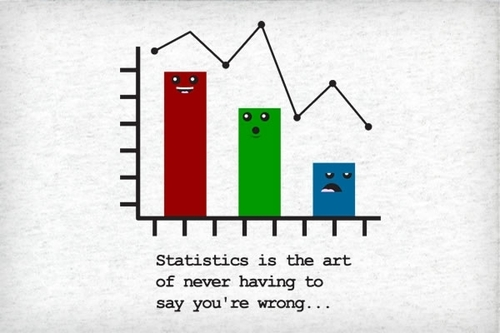 Statistics-is-the-art-of-never-having-to-say-youre-wrong_18680-l_large