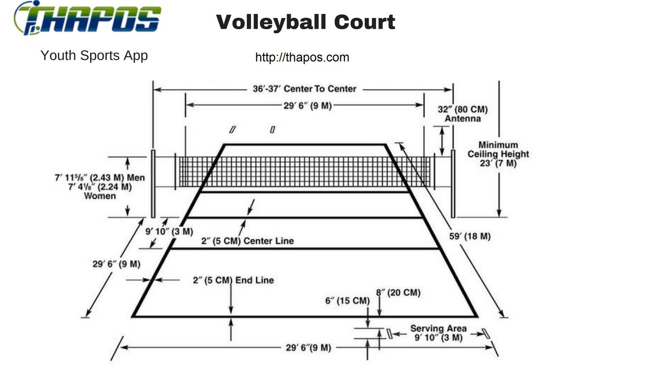 Labeled volleyball court diagram