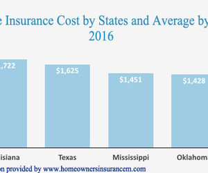 home insurance cost