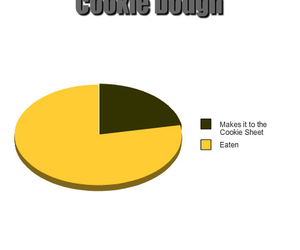 cookie dough