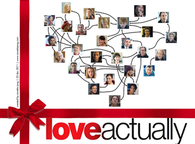 Love_actually_character_connections_map_large