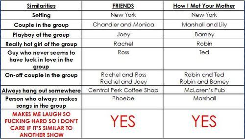 Friends Or How I Met Your Mother Yahoo : Hello there friends vs how i met your mother