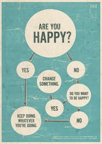 Are you happy? picture on VisualizeUs