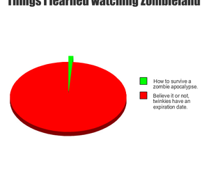 twinkies and zombieland image