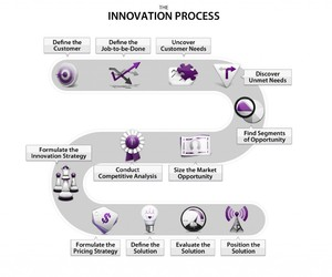 innovation and entrepreneurship image