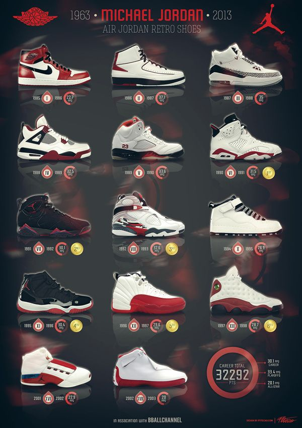 air jordan retro models