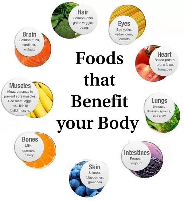 #Foods that Benefit your Body. on We Heart It
