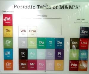 candy, periodic table, and london image