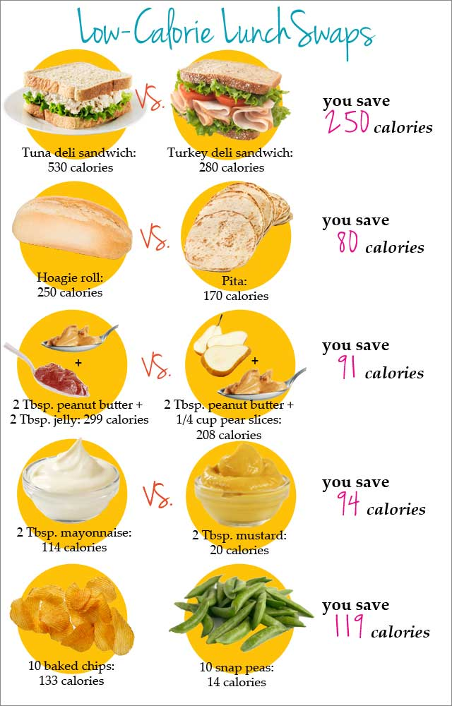 food swaps uploaded by lindsey on we heart it