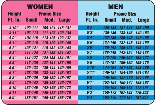weight by age and height