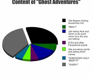 lol, ghost adventures, and nick groff image