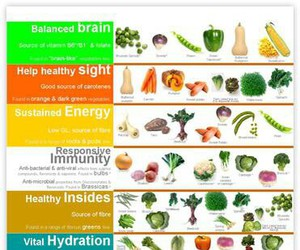healthy food, balanced diet, and nutrition chart image