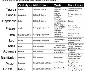 astrology and gemini image
