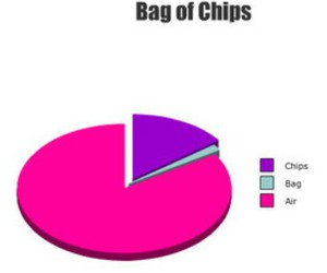 chips, diagram, and funny image