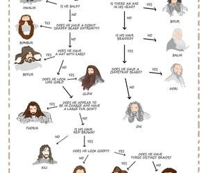 dwarf, hobbit, and LOTR image