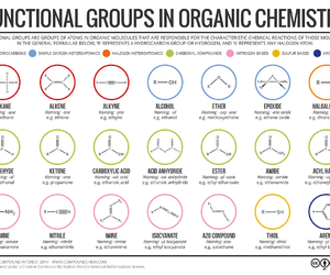 study, chemistry, and organic chemistry image