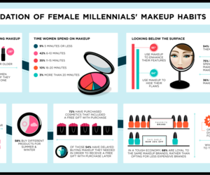 infographic and makeup image