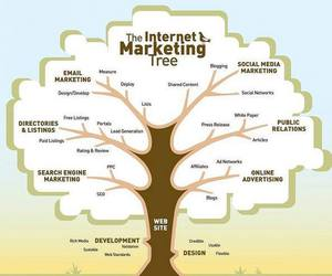 internet, social media, and marketing image