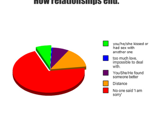 Relationship, love, and graph image