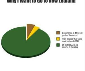 LOTR, middle earth, and new zealand image