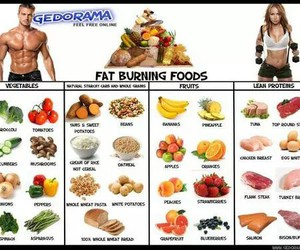 body, diet, and motivation image