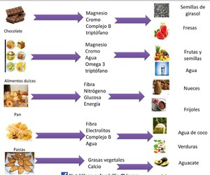 nutricion and saludable image