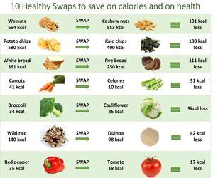 diet, fitness, and snacks image