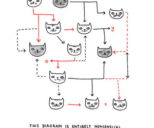 kitten, cat, and diagram image