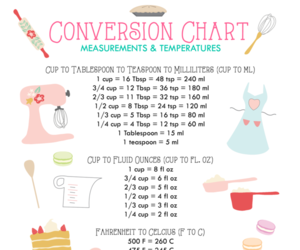 chart and conversion image