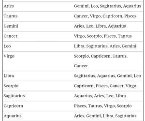 astrology, compatibility, and zodiac image