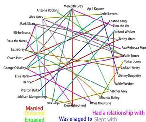 grey's anatomy and Relationship image
