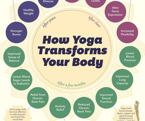 yoga, health, and body image