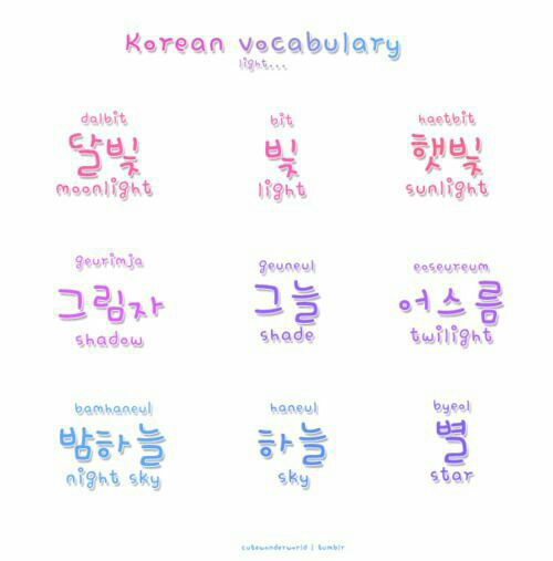 45 Images About Korean Wordsphrases On We Heart It