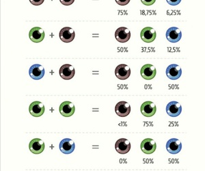 eyes, color, and parents image