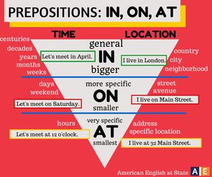 english and prepositions image