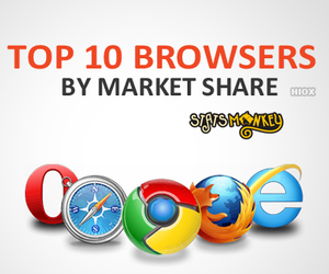 statistics, web browsers, and market share image