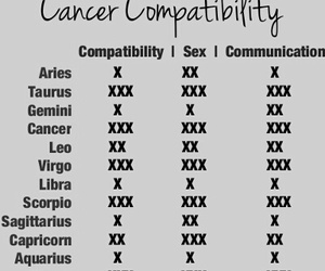 cancer, compatibility, and zodiac image