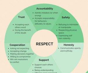 Relationship and respect image
