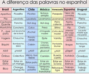 idiomas, diferencias, and palabras image