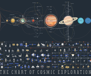 graphic design, pop chart lab, and cosmic exploration image