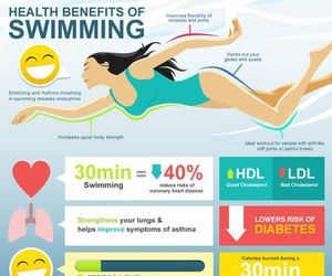 fit, swimming, and healthy image