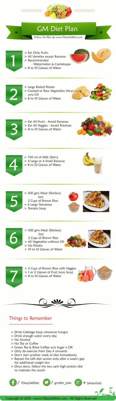 Gm Diet Chart Lose 15 Pounds In 7 Days Without Exercise