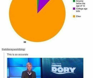 funny, ellen, and finding dory image