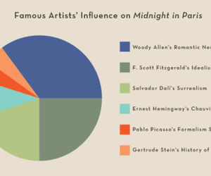 chart, design, and fitzgerald image