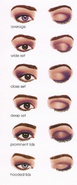 Makeup Tips For Diffe Eye Shapes
