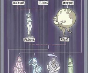 god, greek, and family tree image
