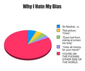 bias image