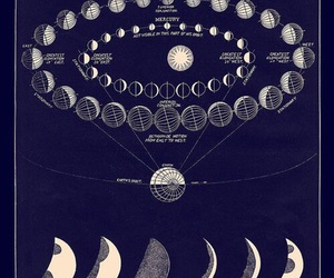 moon phases, Occultism, and witchcraft image