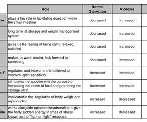 ana, eating disorder, and thinspo image
